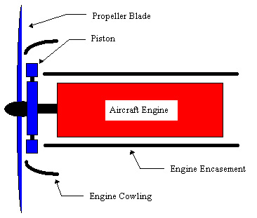 Figure 2. Schematic of an improved air-cooled engine with cowling.