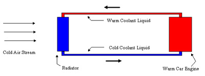 Figure 1. Schematic of a car engine cooling system.