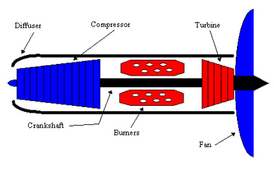 Figure 6. Schematic diagram of a prop-fan engine.