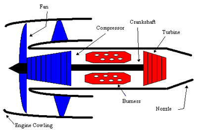 Figure 5. Schematic diagram of a turbofan engine.