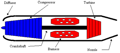 Figure 3. Schematic diagram of a turbojet engine.
